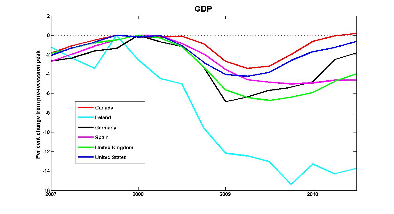Evolución del PIB (Fuente: http://worthwhile.typepad.com/)