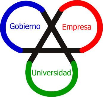 La triple hélice como un modelo para estudios de innovación (Fuente: blog.ticteck.es)