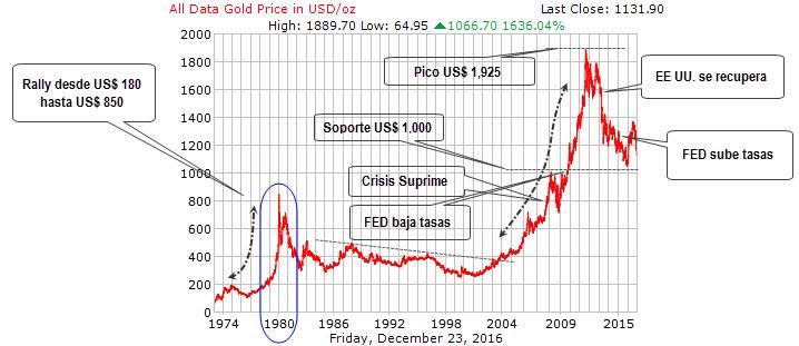 Evolución histórica cotización oro