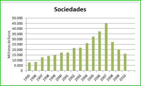 Recaudación Impuesto de Sociedades (Fuente: http://adanesmit.blogspot.com.es/2012/01/que-paguen-los-tontos.html)