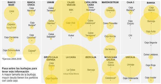 Deudas de los partidos políticos con las cajas (Fuente: http://graficos.lainformacion.com/economia-negocios-y-finanzas/servicios-bancarios/deudas-de-los-partidos-politicos-con-las-cajas_I6jx38ZO5WL0y8ykQavRv1/)