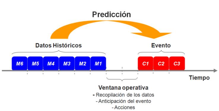 Representación gráfica de la construcción de un modelo de propensión a la fuga de un cliente dado