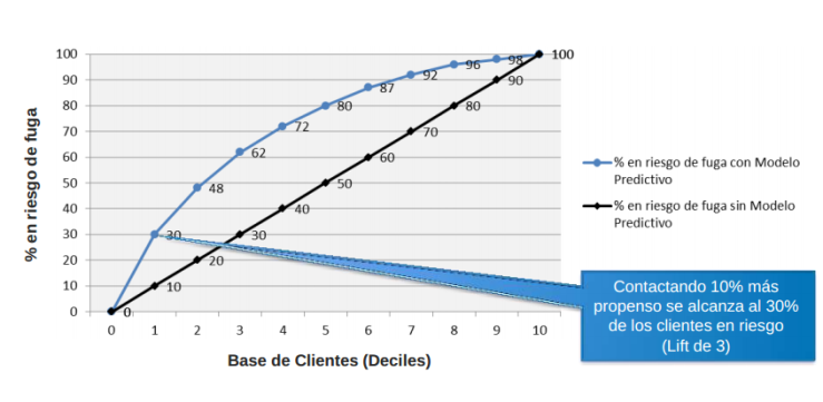 Aumento de productividad con modelos predictivos