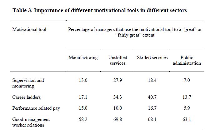 La importancia de herramientas de motivación en diferentes sectores