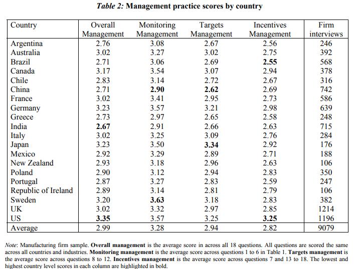 Management Practice Scores
