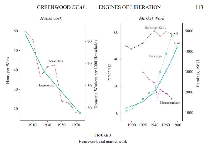 Tiempo de trabajo en casa y en una ocupación (Fuente: http://www.jeremygreenwood.net/papers/engines.pdf)