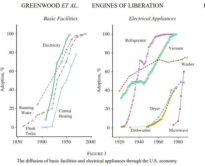 La aparición de los electrodomésticos a comienzos del Siglo XX (Fuente: http://www.jeremygreenwood.net/papers/engines.pdf)