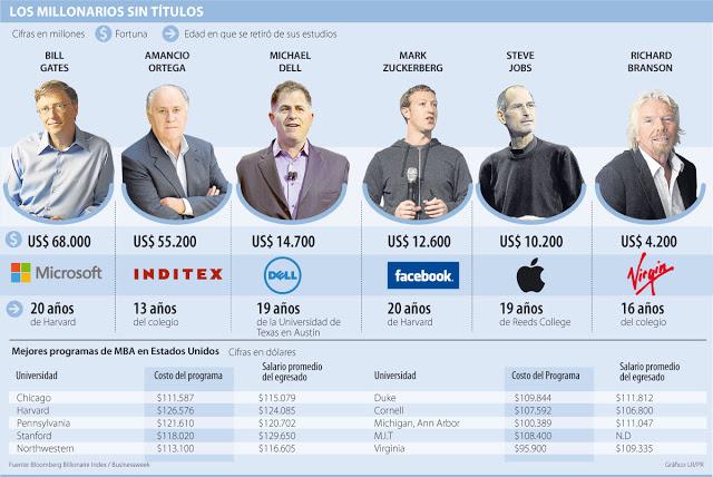 Los millonarios sin títulos universitarios (Fuente: https://alexrayondotes.files.wordpress.com/2016/02/c2767-millonarios-sin-estudio.jpg)