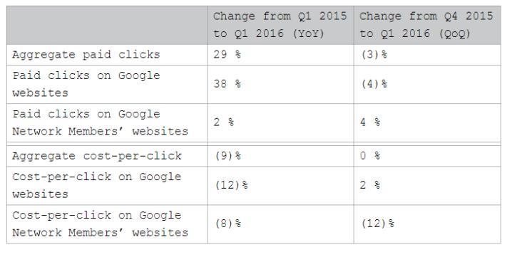 Resultados de publicidad de Google (Fuente: http://9to5google.com/2016/04/21/alphabet-announces-q1-2016-revenue-of-20-3-billion-misses-expectations/)