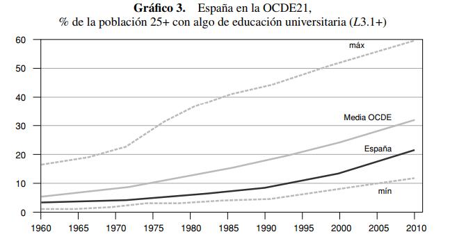 Relación entre años de escolarización y el PIB por hora trabajada (Fuente: http://www.aecr.org/images/ImatgesArticles/2016/5/04_DELAFUENTE.pdf)