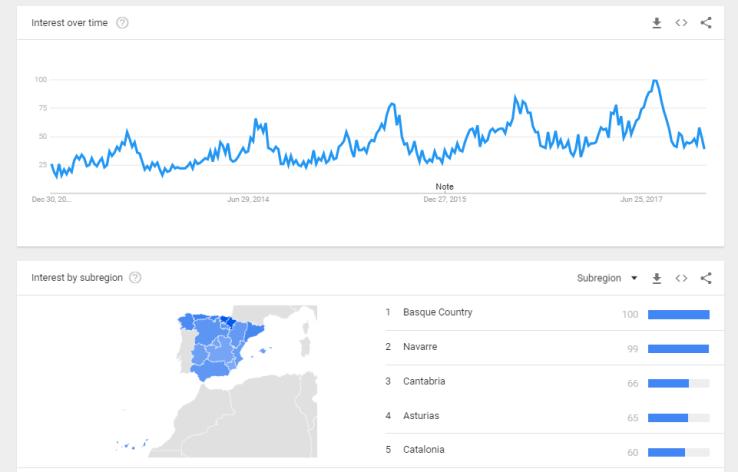 "Búsqueda en Google Trends de ""autocaravana"" (Fuente: Google Trends)"