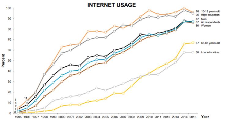 """El uso de Internet en Suecia (según informe """"Swedish Trends"""" que se puede encontrar aquí: http://som.gu.se/digitalAssets/1581/1581024_swedish-trends-1986-2015.pdf)"""