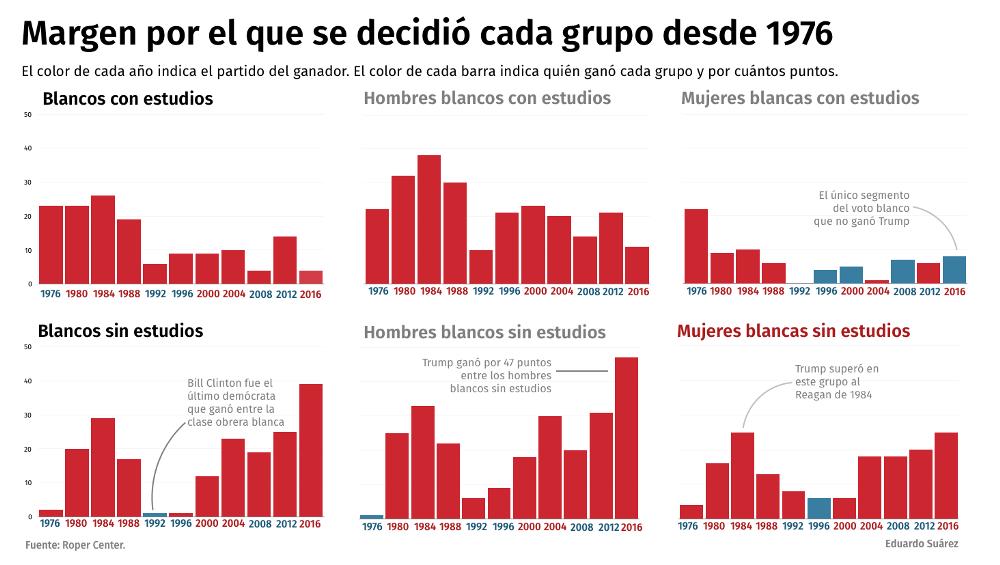 Margen por el que se decidió cada grupo desde 1976 (Fuente: Eduardo Suárez)