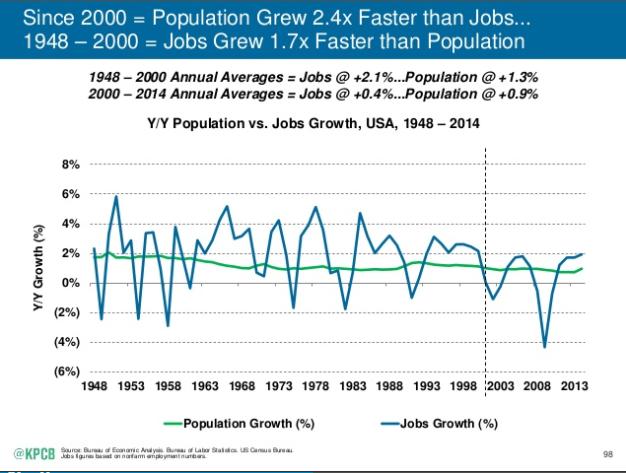 Crecimiento población y empleo durante las últimas décadas (Fuente: http://www.slideshare.net/kleinerperkins/internet-trends-v1/98-98Since_2000_Population_Grew_24x)