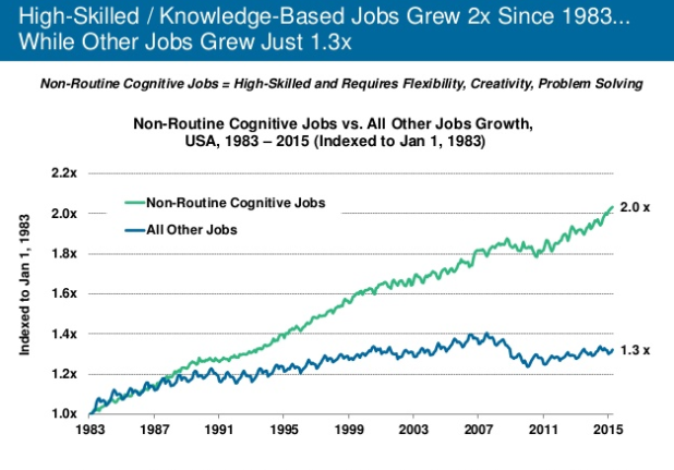 Crecimiento de trabajos no-rutinarios y cognitivos (Fuente: http://www.slideshare.net/kleinerperkins/internet-trends-v1/99-99HighSkilled_KnowledgeBased_Jobs_Grew_2x)