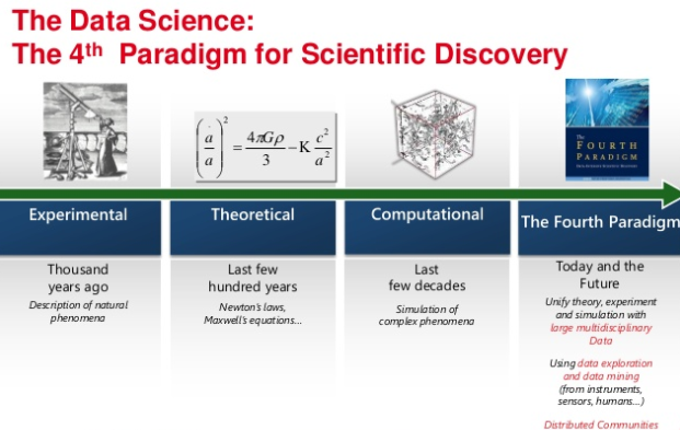 El cuarto paradigma de generación de conocimiento: Data Science (Fuente: http://www.slideshare.net/TechnetFrance/rec201-mstechdaysfinal130213033305phpapp02-19779391)