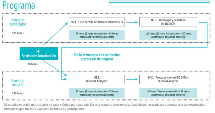 Mapa de módulos del Programa en Big Data y Business Intelligence de Deusto Ingeniería
