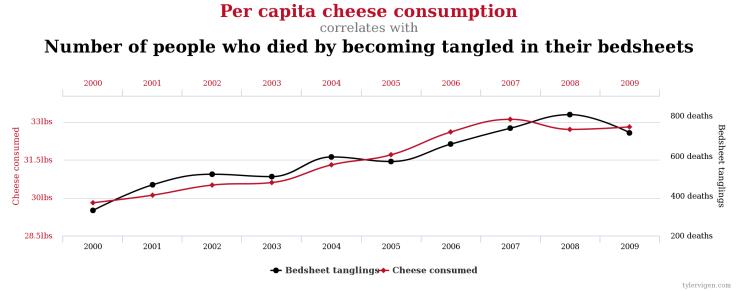 Correlación absurda: no comamos más queso, que sino más personas morirán enredadas entre sus sábanas (Fuente: http://www.tylervigen.com/spurious-correlations)