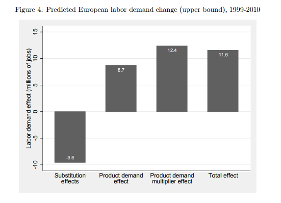 Predicted European labor demand change (upper bound), 1999-2010 (Fuente: http://ftp.zew.de/pub/zew-docs/dp/dp16053.pdf)