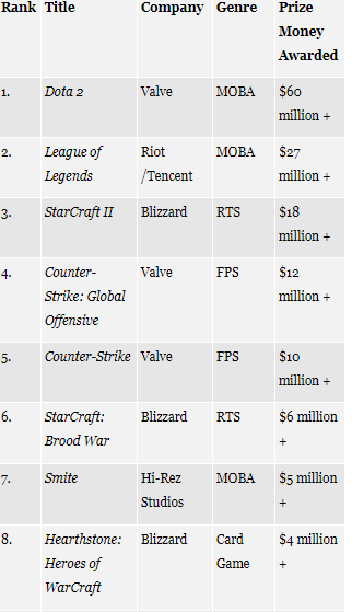 Mayores premios de los e-sports (Fuente: http://www.forbes.com/sites/lisachanson/2016/05/09/welcome-to-the-world-of-esports-big-globally-but-huge-in-china/2/#6a73678b1f03)
