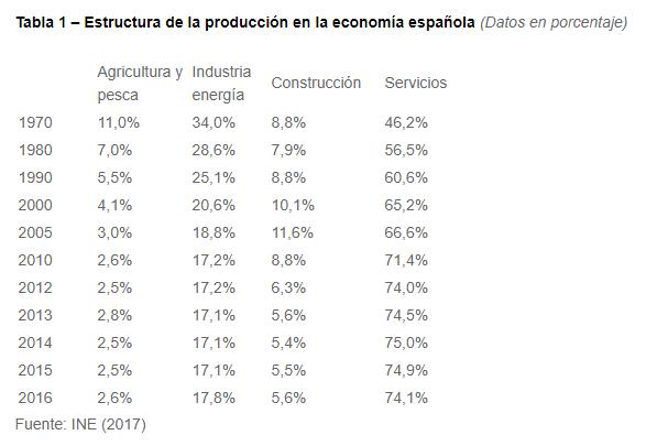 División sectorial de la economía en España (Fuente: http://www.crisis09.es/)
