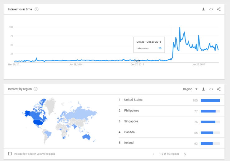 Fake News en Google Trends (trends.google.com)