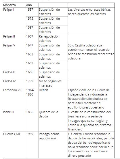 Las quiebras de España, algo de historia (Fuente: http://accionesdebolsa.com/las-quiebras-de-espana-algo-de-historia.html)