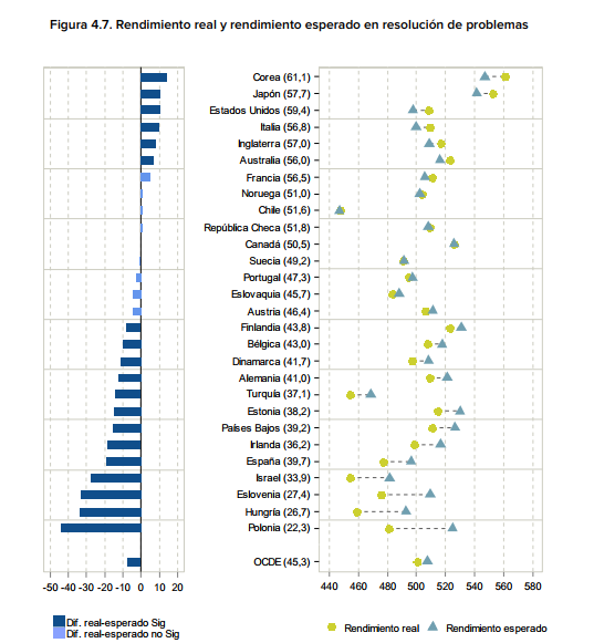 PISA 2012 Resultados PISA 2012 en términos de resolución creativa de problemas: habilidades de los alumnos para gestionar problemas de la vida real