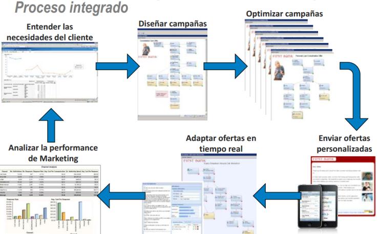 Proceso de optimización de campañas
