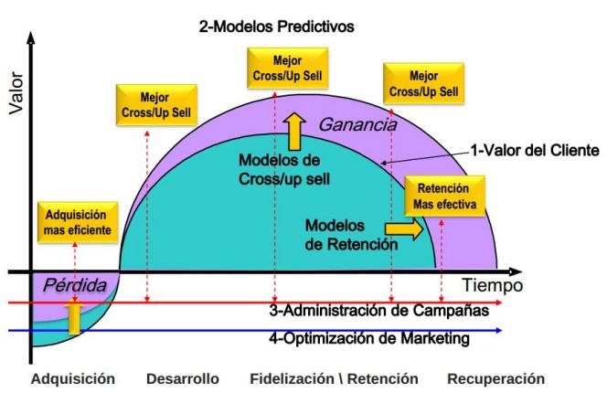 Perfil de los clientes con mayor potencial de crecimiento (Fuente: http://www.sas.com/offices/latinamerica/argentina/resources/asset/CI_Banca2012.pdf)