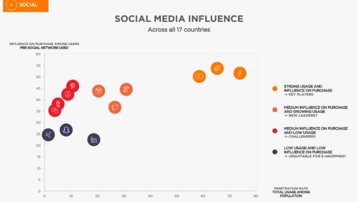 Social Influence (Fuente: https://www.digitaslbi.com/globalassets/solutions/connected-commerce/2015/connectedcommerce2015-deck-final.pdf)