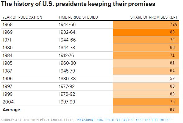 Presidentes americanos cumpliendo sus promesas (Fuente: FiveThirtyEight)