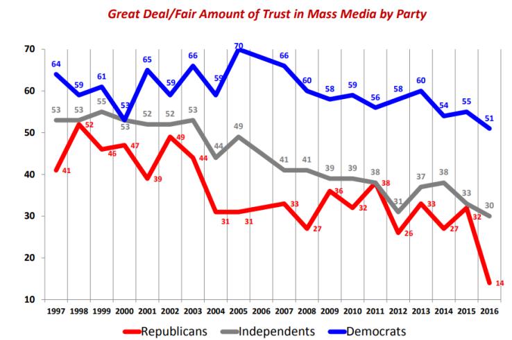 Confianza en los medios de comunicación tradicionales (Fuente: http://mehlmancastagnetti.com/wp-content/uploads/2016-Mehlman-Election-Analysis.pdf)