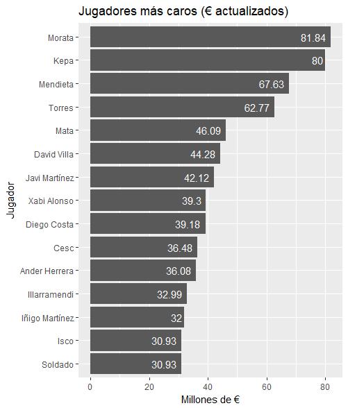 Importes pagados por jugadores actualizadas las cantidades (en millones de €)