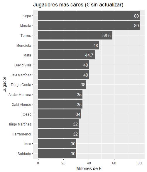 Importes pagados por jugadores sin haber actualizado las cantidades (en millones de €)