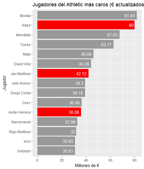 Importes pagados por jugadores del Athletic actualizadas las cantidades (en millones de €)