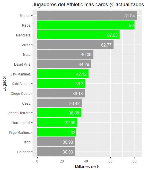 Importes pagados por jugadores Euskaldunes actualizadas las cantidades (en millones de €)