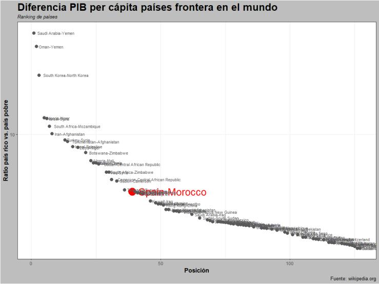 Diferencia PIB per cápita países frontera en el mundo (Fuente: wikipedia.org)